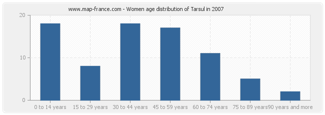 Women age distribution of Tarsul in 2007