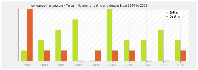 Tarsul : Number of births and deaths from 1999 to 2008