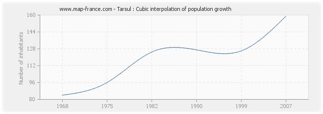 Tarsul : Cubic interpolation of population growth
