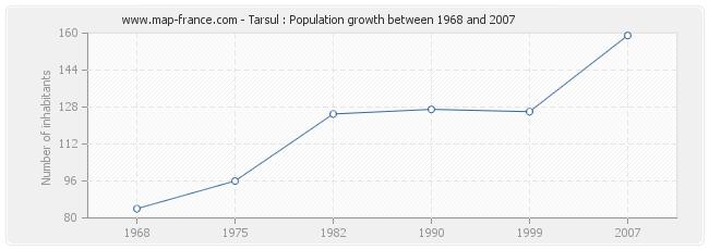 Population Tarsul