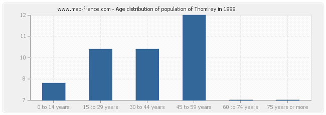 Age distribution of population of Thomirey in 1999