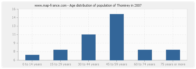 Age distribution of population of Thomirey in 2007