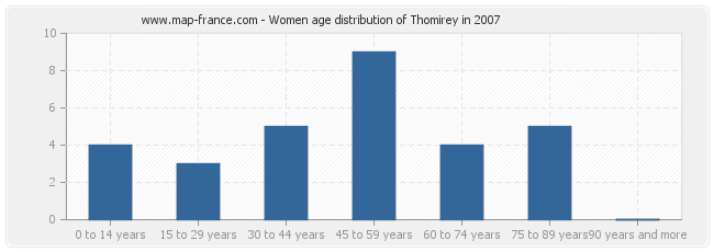 Women age distribution of Thomirey in 2007