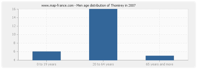 Men age distribution of Thomirey in 2007