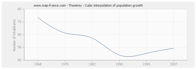 Thomirey : Cubic interpolation of population growth