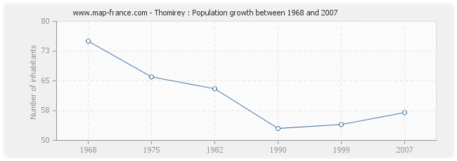 Population Thomirey