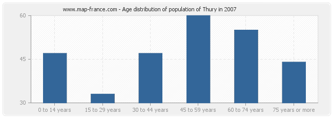 Age distribution of population of Thury in 2007