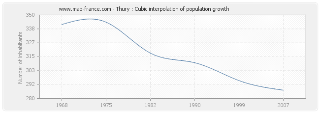 Thury : Cubic interpolation of population growth