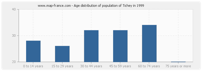 Age distribution of population of Tichey in 1999