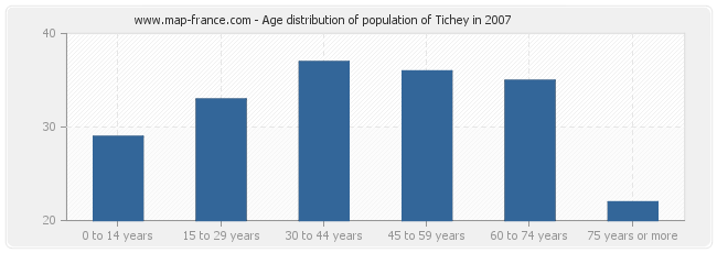 Age distribution of population of Tichey in 2007