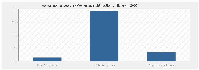 Women age distribution of Tichey in 2007