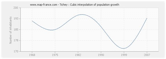 Tichey : Cubic interpolation of population growth