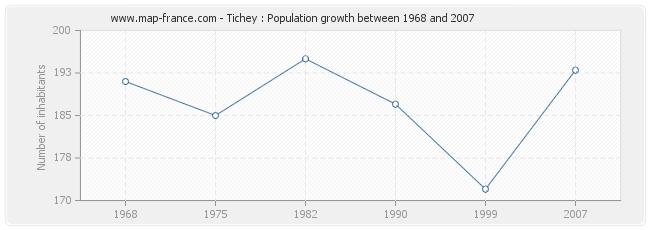 Population Tichey