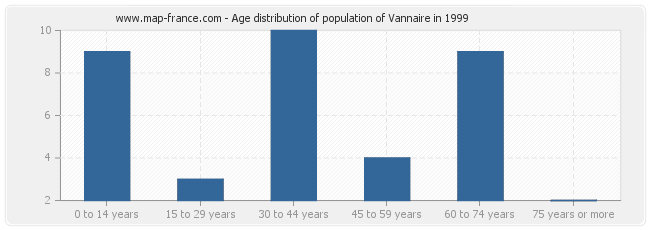 Age distribution of population of Vannaire in 1999