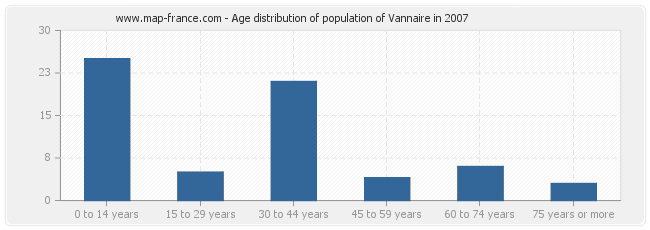 Age distribution of population of Vannaire in 2007