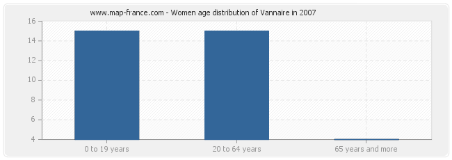 Women age distribution of Vannaire in 2007