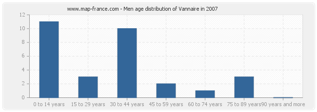 Men age distribution of Vannaire in 2007
