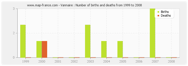Vannaire : Number of births and deaths from 1999 to 2008