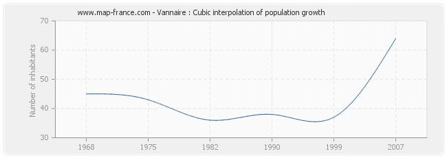 Vannaire : Cubic interpolation of population growth