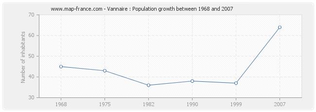 Population Vannaire