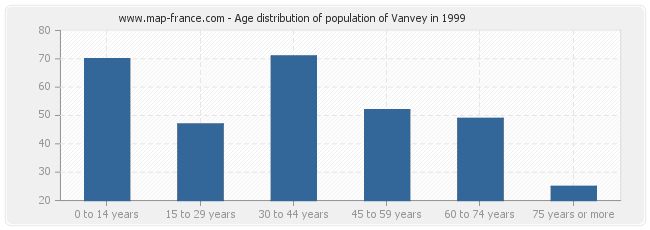 Age distribution of population of Vanvey in 1999