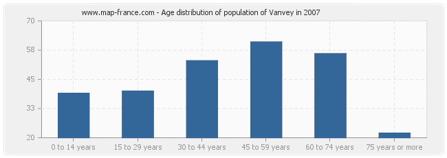 Age distribution of population of Vanvey in 2007