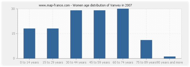 Women age distribution of Vanvey in 2007