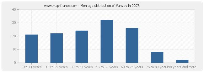 Men age distribution of Vanvey in 2007