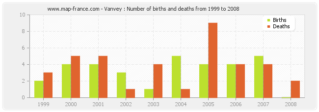 Vanvey : Number of births and deaths from 1999 to 2008
