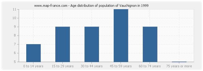 Age distribution of population of Vauchignon in 1999