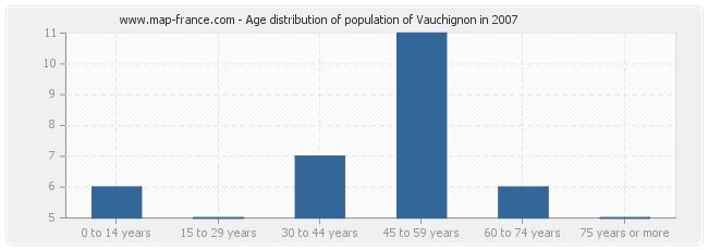 Age distribution of population of Vauchignon in 2007