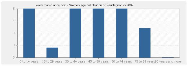 Women age distribution of Vauchignon in 2007