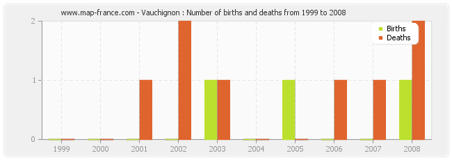 Vauchignon : Number of births and deaths from 1999 to 2008