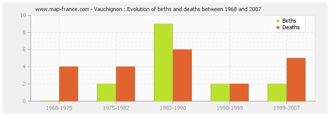 Vauchignon : Evolution of births and deaths between 1968 and 2007
