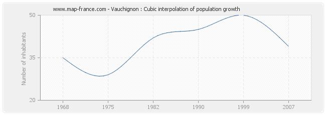 Vauchignon : Cubic interpolation of population growth