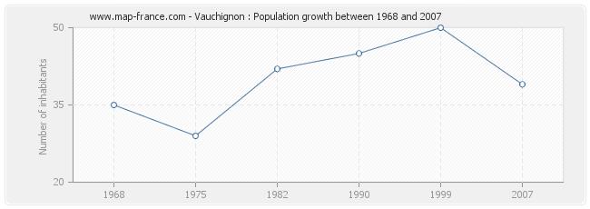 Population Vauchignon