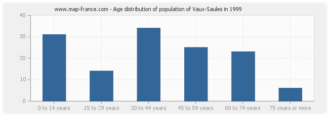 Age distribution of population of Vaux-Saules in 1999