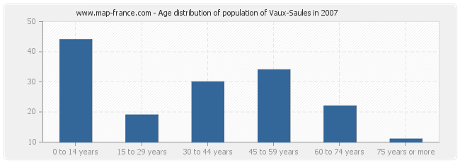 Age distribution of population of Vaux-Saules in 2007