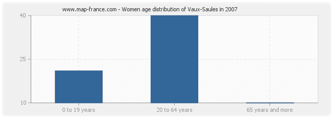Women age distribution of Vaux-Saules in 2007