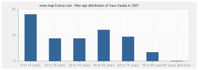 Men age distribution of Vaux-Saules in 2007