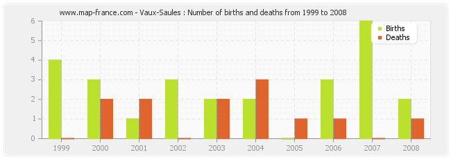 Vaux-Saules : Number of births and deaths from 1999 to 2008