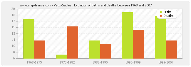 Vaux-Saules : Evolution of births and deaths between 1968 and 2007