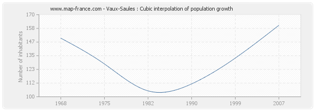 Vaux-Saules : Cubic interpolation of population growth