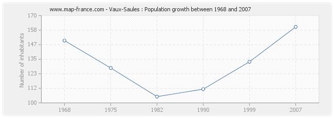 Population Vaux-Saules