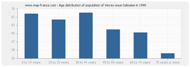 Age distribution of population of Verrey-sous-Salmaise in 1999