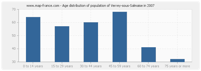 Age distribution of population of Verrey-sous-Salmaise in 2007
