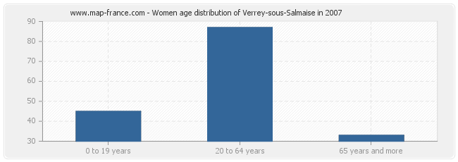 Women age distribution of Verrey-sous-Salmaise in 2007