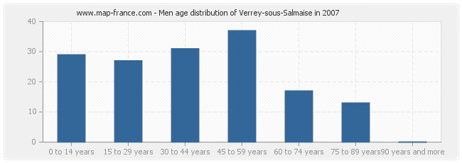 Men age distribution of Verrey-sous-Salmaise in 2007