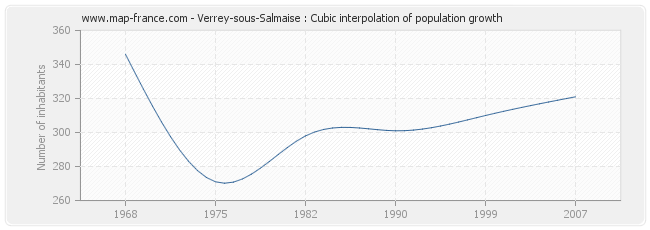 Verrey-sous-Salmaise : Cubic interpolation of population growth
