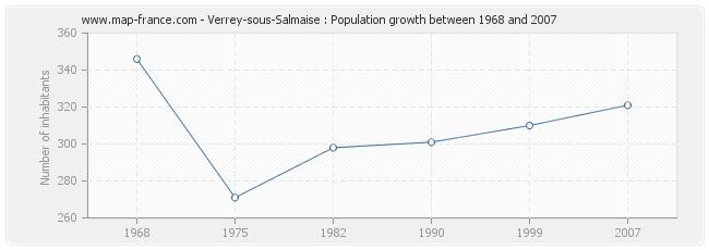 Population Verrey-sous-Salmaise